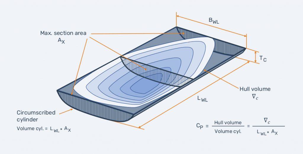 Prismatic coefficient