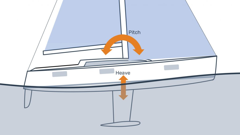 Heave and pitch movements of a boat in a seaway.