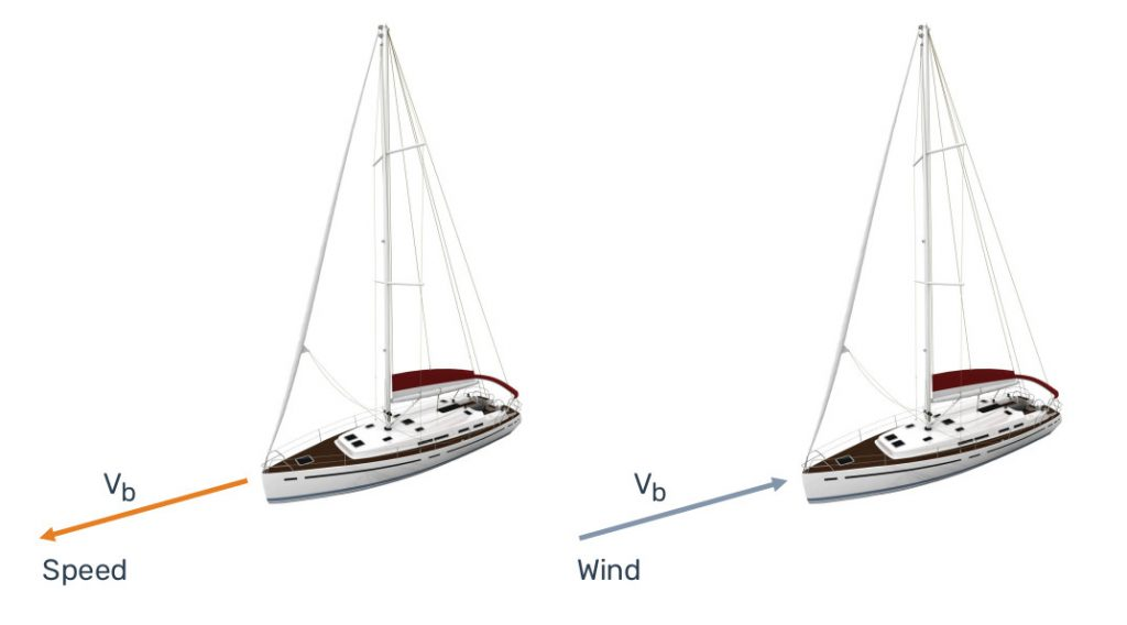 A yacht moving at a speed Vb will experience a wind of the same velocity but in opposite direction to her movement.