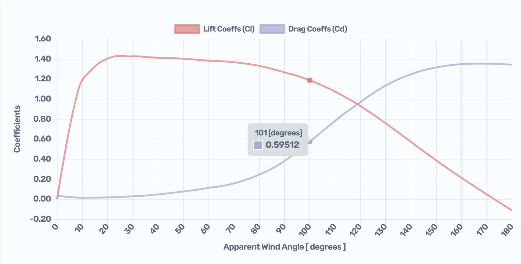 Mainsail coefficients calculation.