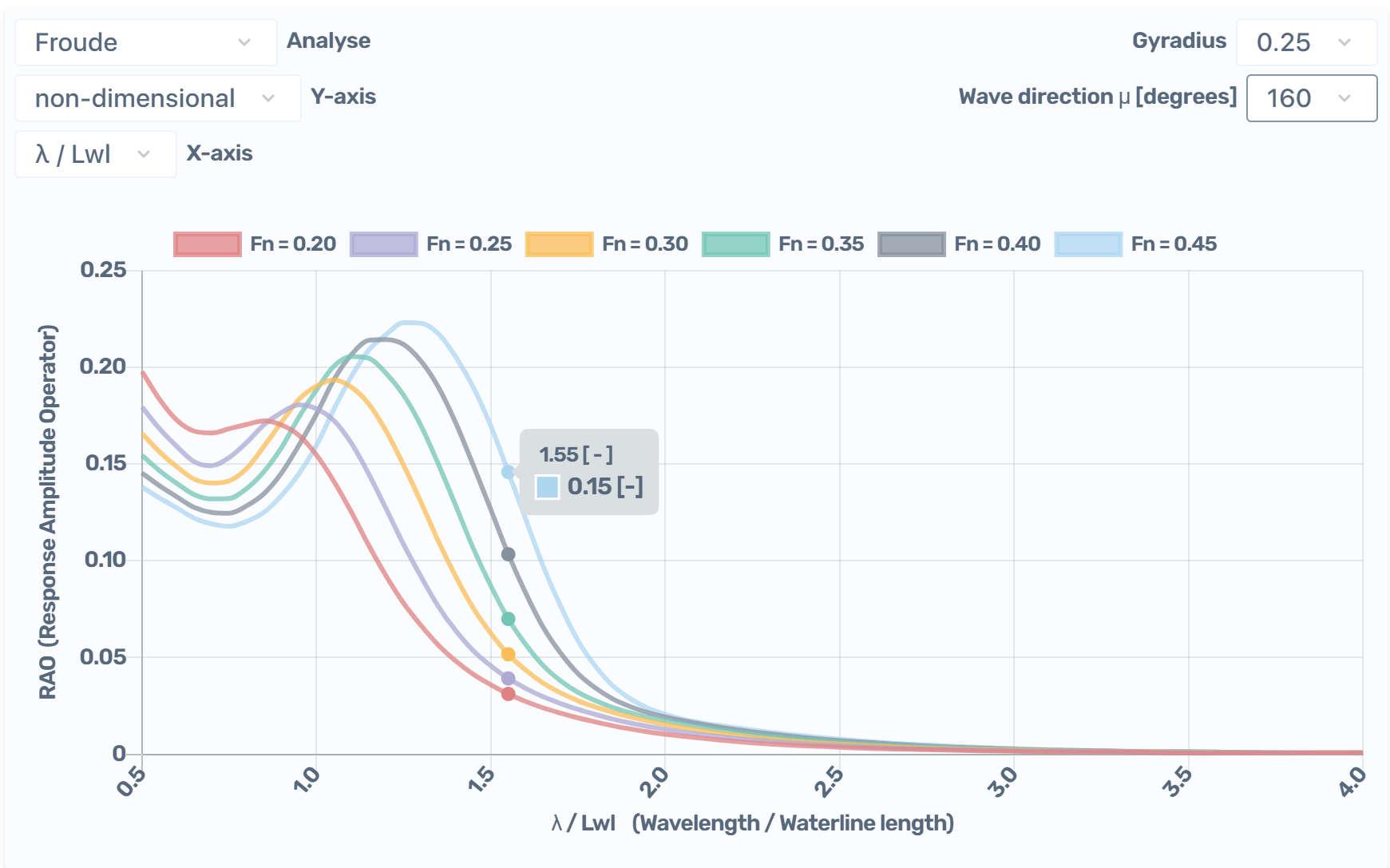 Calculation. Response Amplitude Operator results.