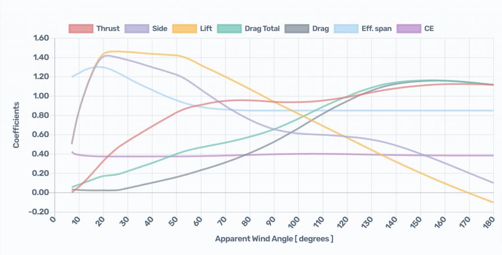 Sails sets: Mainsail + Headsail chart results