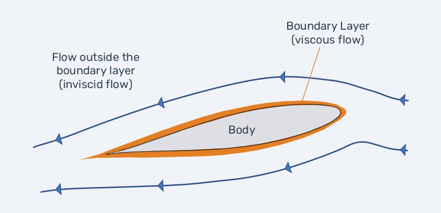 Two regions of flow: viscous boundary layer and inviscid flow outside the boundary layer.