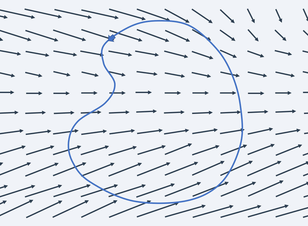 Closed curve within the velocity field